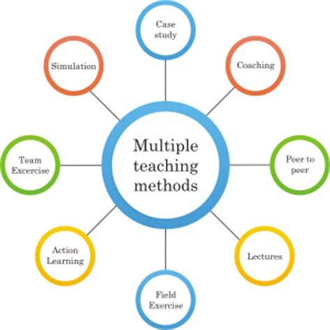Writing Dissertation Methodology Effortlessly - Get Essay